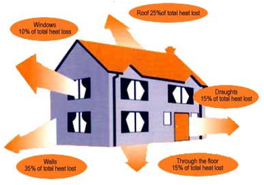Saving energy in the home